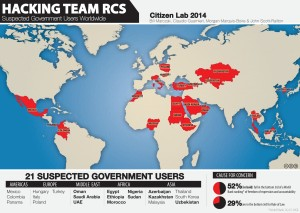 CitizenLab 2014 - Hacking Team - RCS